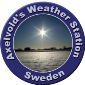 Axelvold's weather and photo